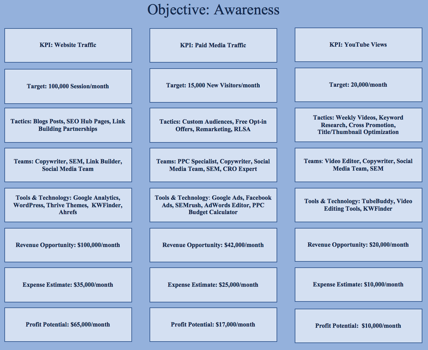 Marketing Objectives - ACES Template
