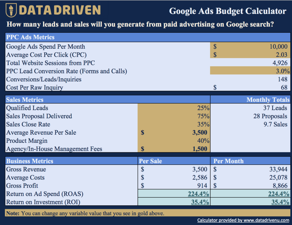 Google AdWords Budget Calulator