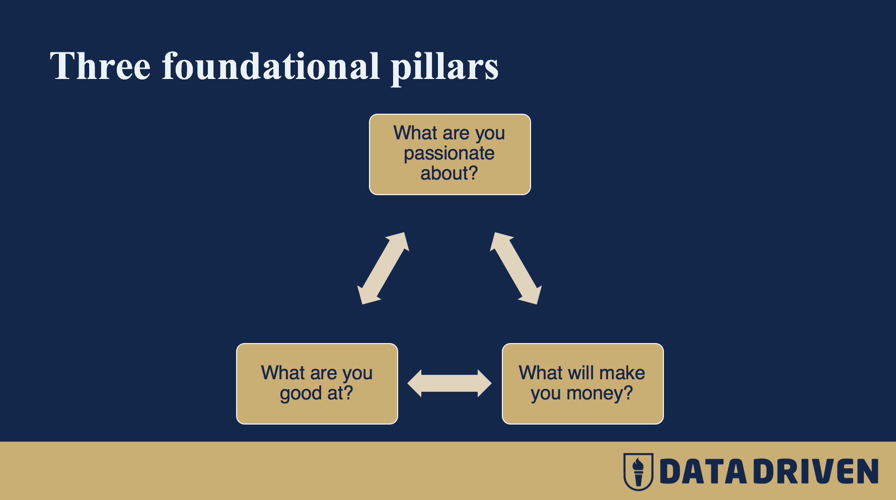 Three Foundational Pillars of your service offering