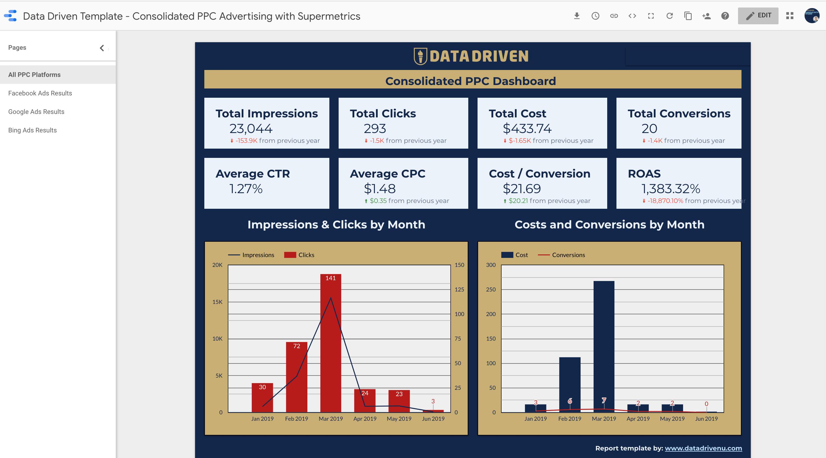 Data Driven PPC Report Template