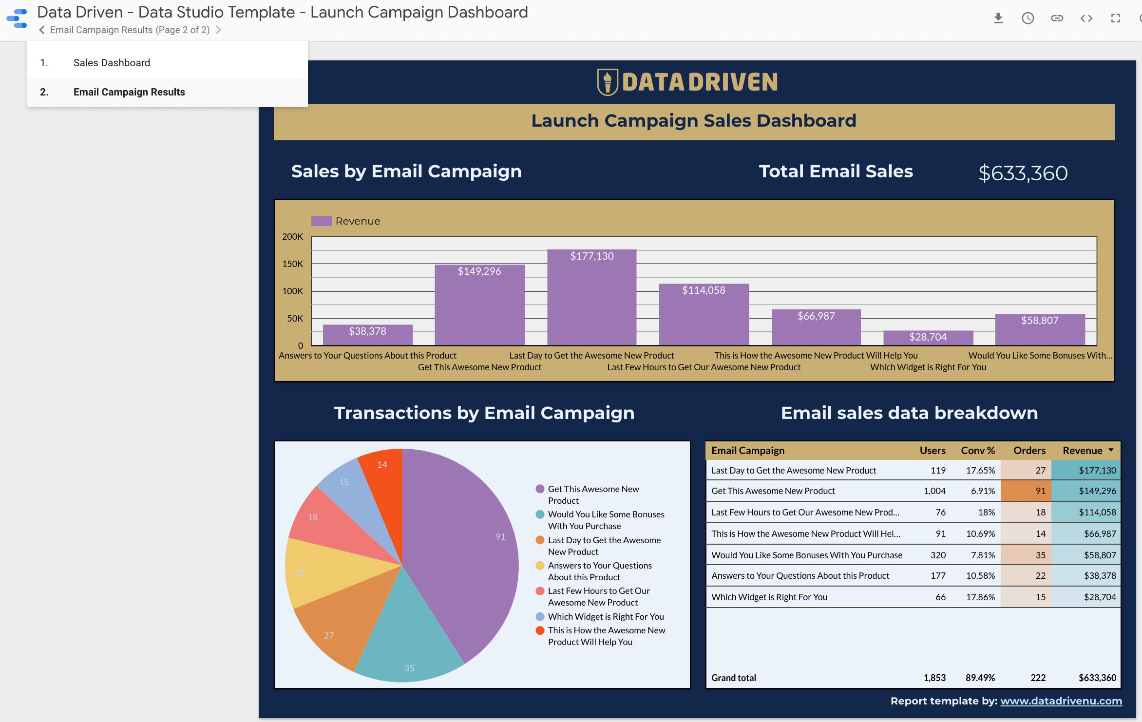 Email Campaign GDS Dashboard Template