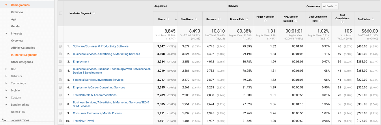 google analytics demographic reports for interest category