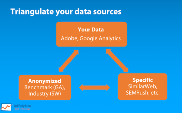 Triangulate Data Sources