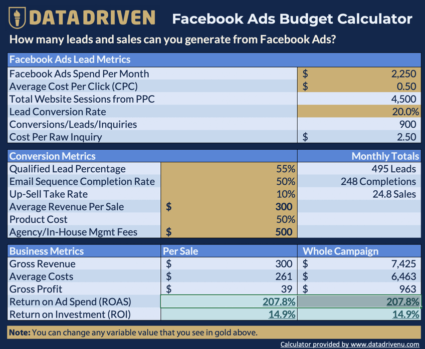 Data-Driven Facebook Ads Budget Calculator [Free Download]