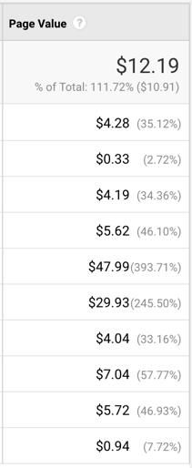 Page value metrics