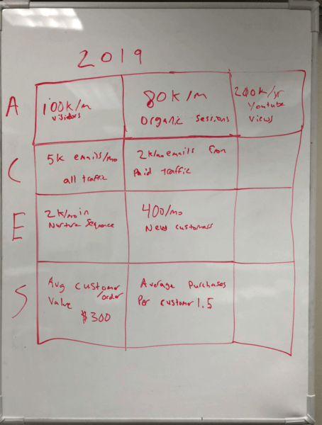 Whiteboard plan of ACES Dashboard