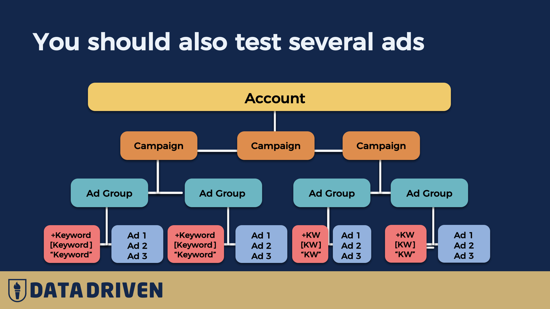 Google Ads Tutorial: 5-Steps to Profit-Driven Advertising on