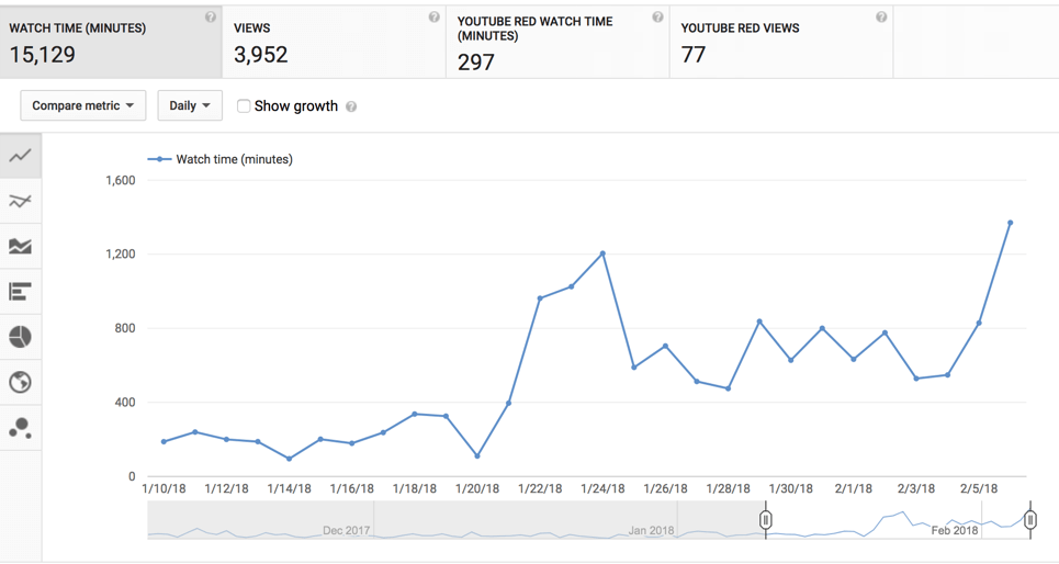 January YouTube metrics