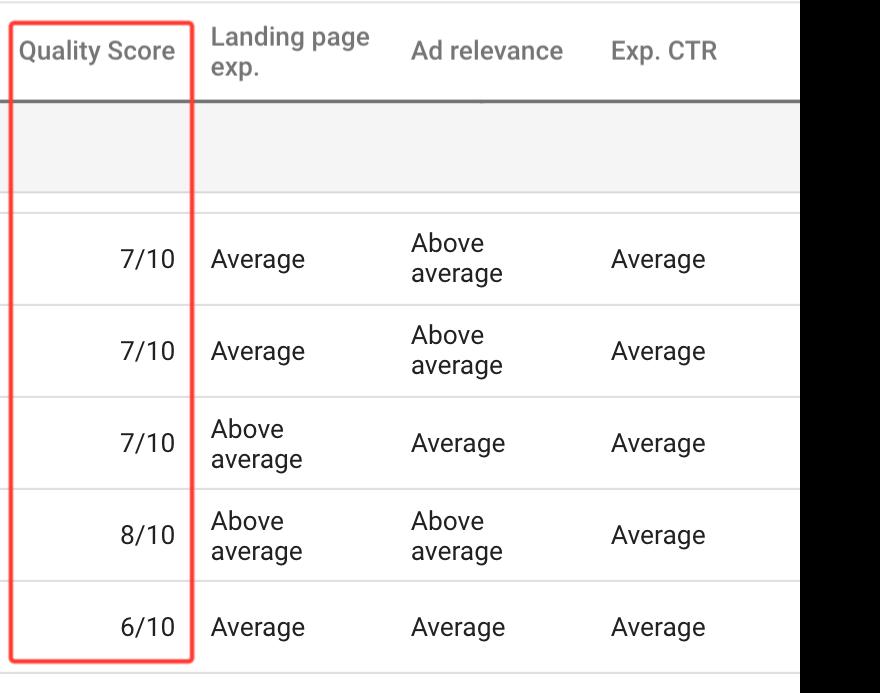 Quality Score optimization