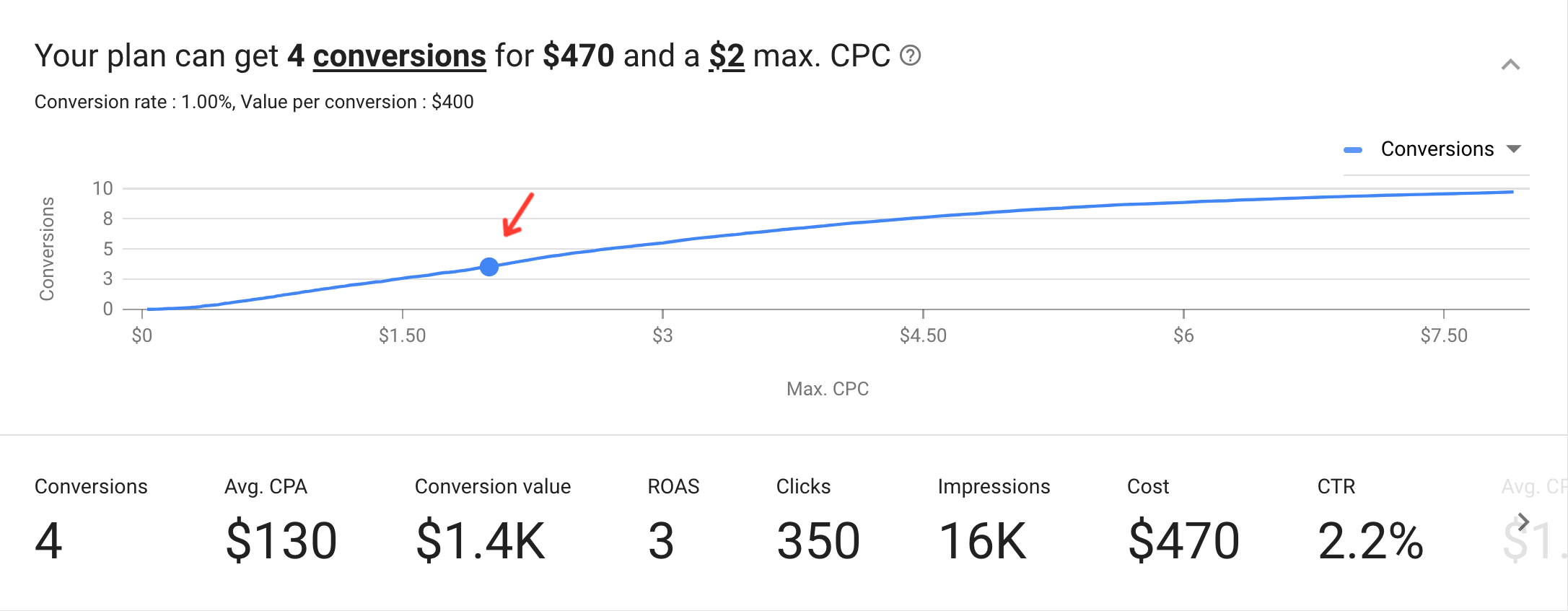 Estimating conversions in the Google Keyword Planner