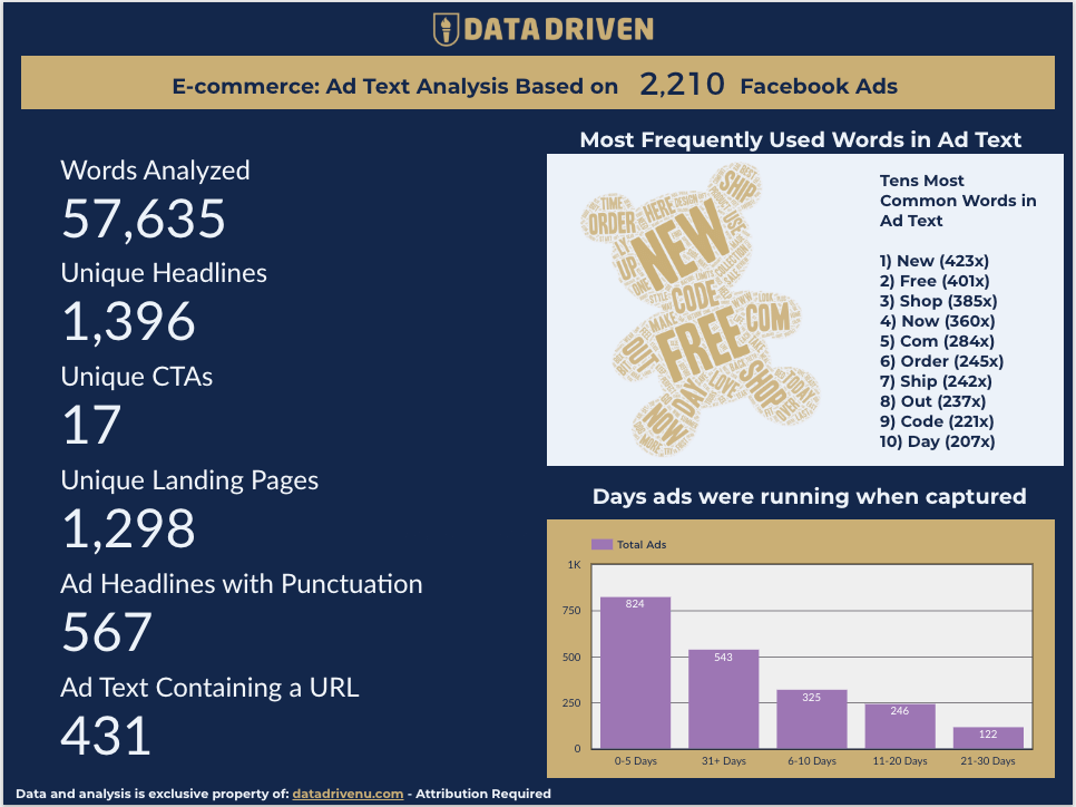 Data Driven Facebook Ads Study - E-commerce Advertisers