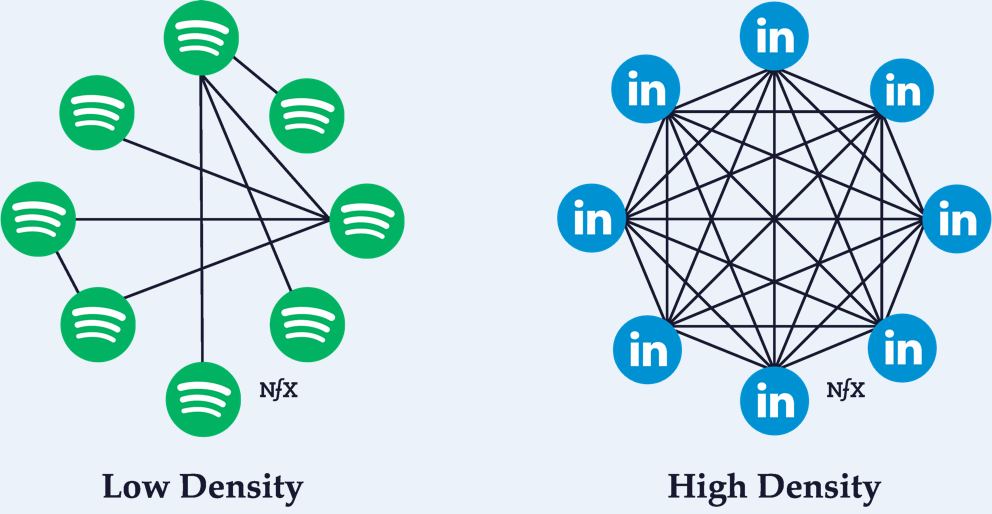 The LinkedIn Network affect on on top of funnel awareness